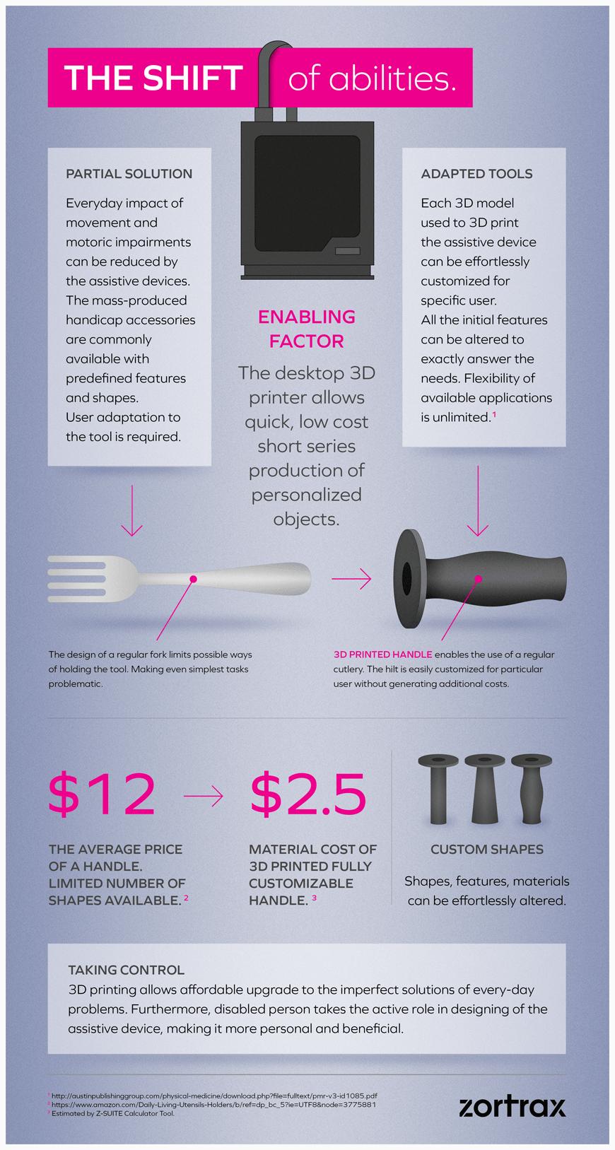 infografika-handicapped_newwwww-min